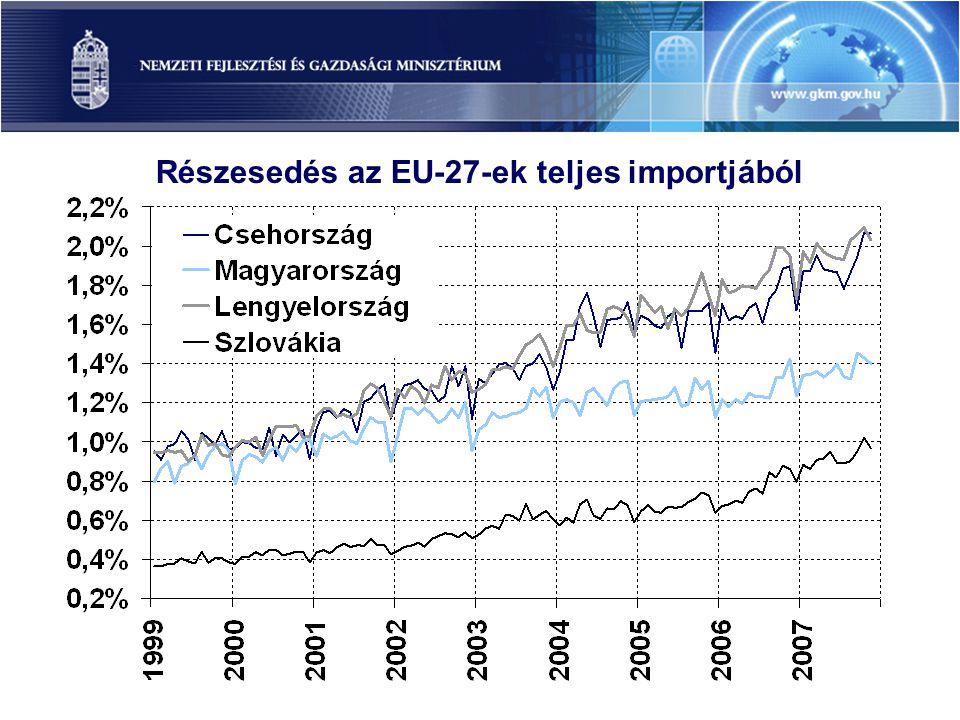 Részesedés az EU-27-ek teljes importjából