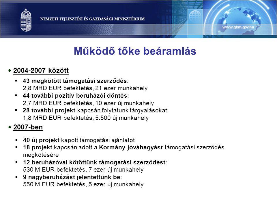 Működő tőke beáramlás • 2004-2007 között  43 megkötött támogatási szerződés: 2,8 MRD EUR befektetés, 21 ezer munkahely  44 további pozitív beruházói döntés: 2,7 MRD EUR befektetés, 10 ezer új munkahely  28 további projekt kapcsán folytatunk tárgyalásokat: 1,8 MRD EUR befektetés, 5.500 új munkahely • 2007-ben  40 új projekt kapott támogatási ajánlatot  18 projekt kapcsán adott a Kormány jóváhagyást támogatási szerződés megkötésére  12 beruházóval kötöttünk támogatási szerződést: 530 M EUR befektetés, 7 ezer új munkahely  9 nagyberuházást jelentettünk be: 550 M EUR befektetés, 5 ezer új munkahely