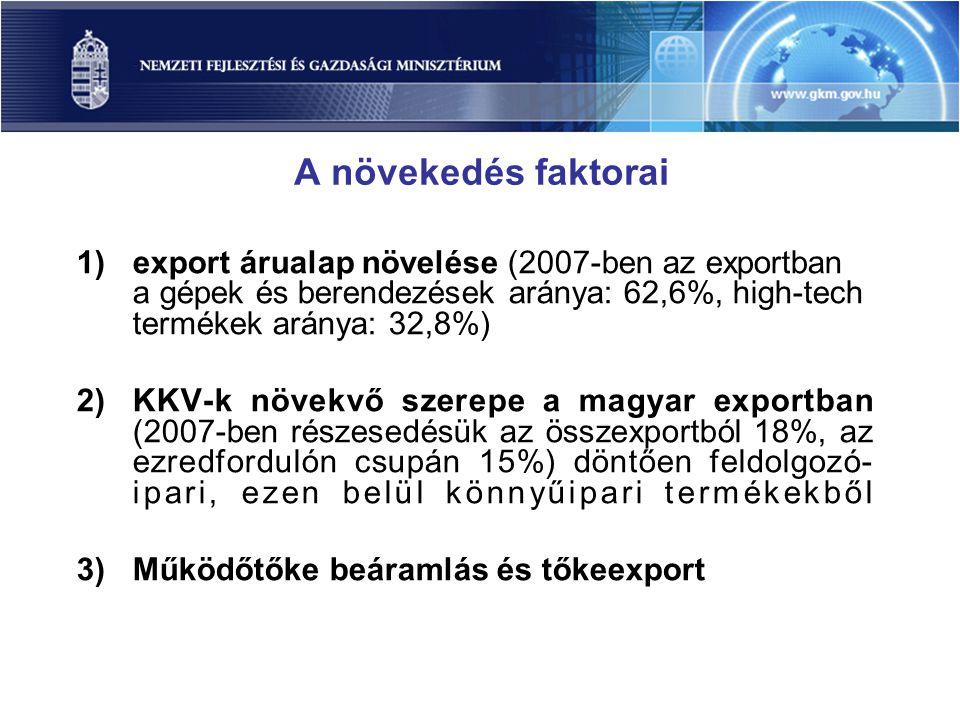 A növekedés faktorai 1)export árualap növelése (2007-ben az exportban a gépek és berendezések aránya: 62,6%, high-tech termékek aránya: 32,8%) 2)KKV-k növekvő szerepe a magyar exportban (2007-ben részesedésük az összexportból 18%, az ezredfordulón csupán 15%) döntően feldolgozó- ipari, ezen belül könnyűipari termékekből 3)Működőtőke beáramlás és tőkeexport