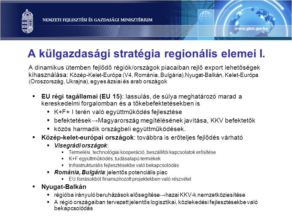 A külgazdasági stratégia regionális elemei I.