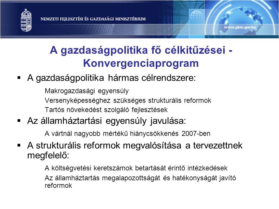 A gazdaságpolitika fő célkitűzései - Konvergenciaprogram  A gazdaságpolitika hármas célrendszere: Makrogazdasági egyensúly Versenyképességhez szükséges strukturális reformok Tartós növekedést szolgáló fejlesztések  Az államháztartási egyensúly javulása: A vártnál nagyobb mértékű hiánycsökkenés 2007-ben  A strukturális reformok megvalósítása a tervezettnek megfelelő: A költségvetési keretszámok betartását érintő intézkedések Az államháztartás megalapozottságát és hatékonyságát javító reformok