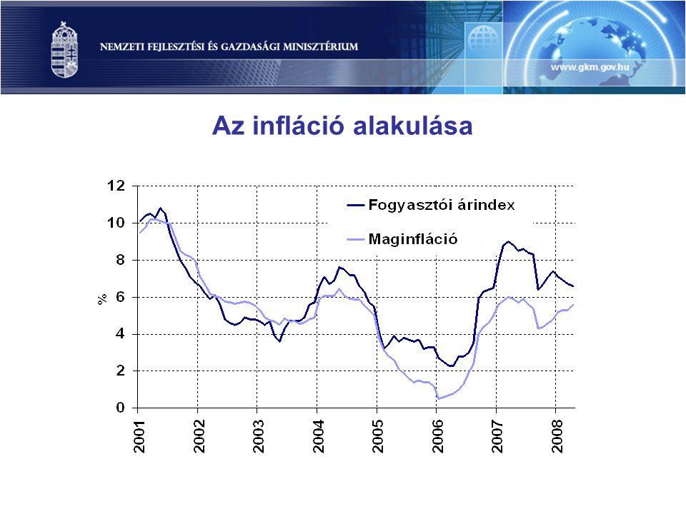 A fő munkaerő-piaci mutatók alakulása