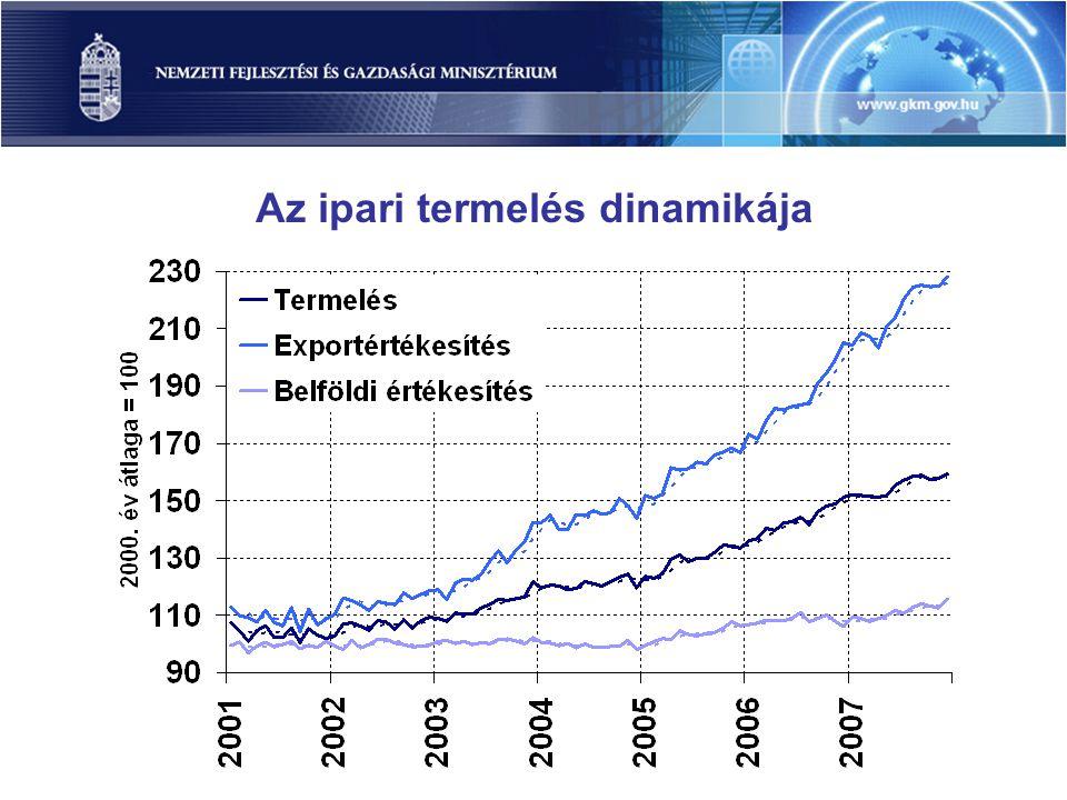 Az ipari termelés dinamikája