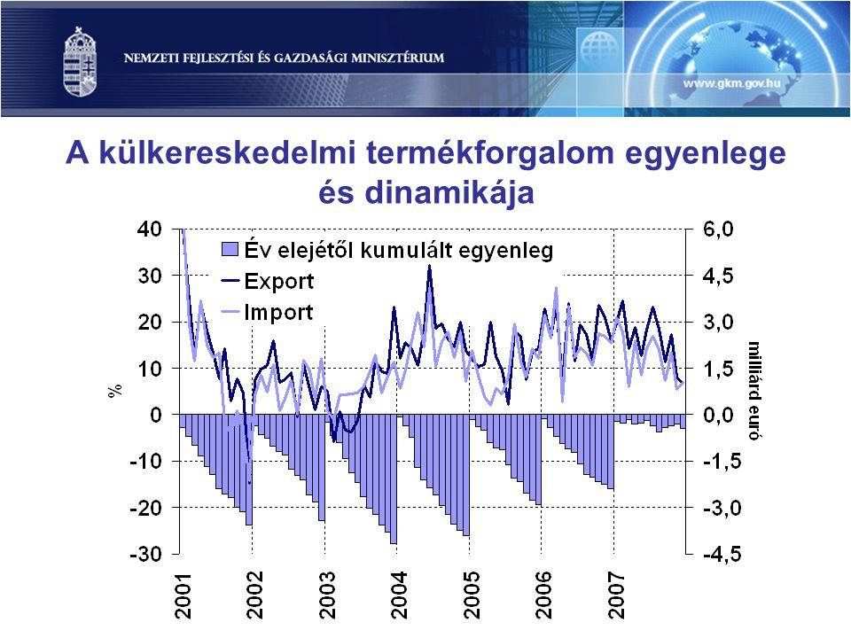 A külkereskedelmi termékforgalom egyenlege és dinamikája
