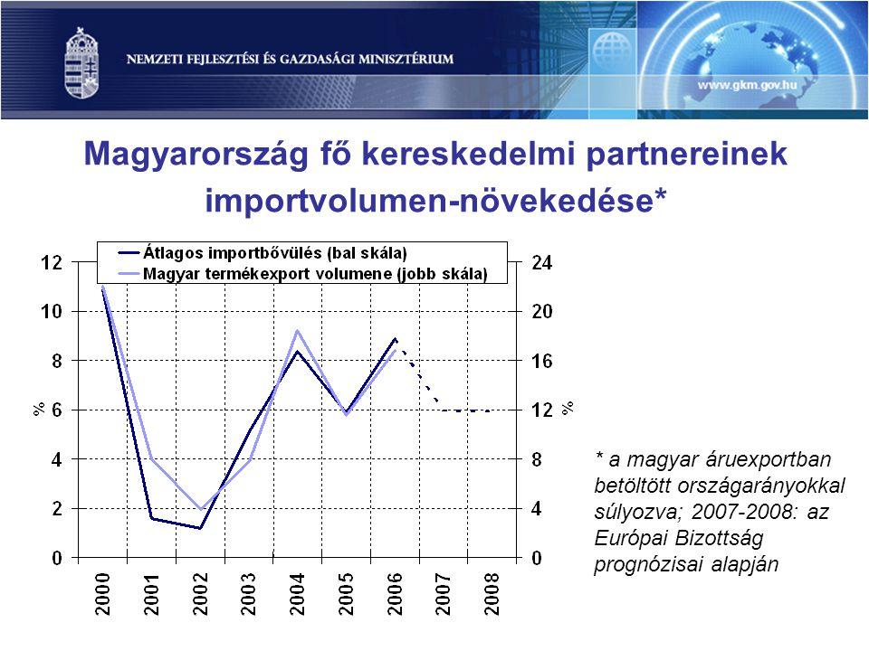 Magyarország fő kereskedelmi partnereinek importvolumen-növekedése* * a magyar áruexportban betöltött országarányokkal súlyozva; 2007-2008: az Európai Bizottság prognózisai alapján