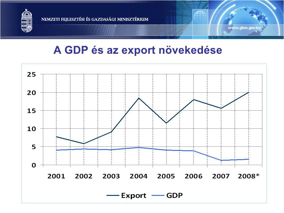 A GDP és az export növekedése