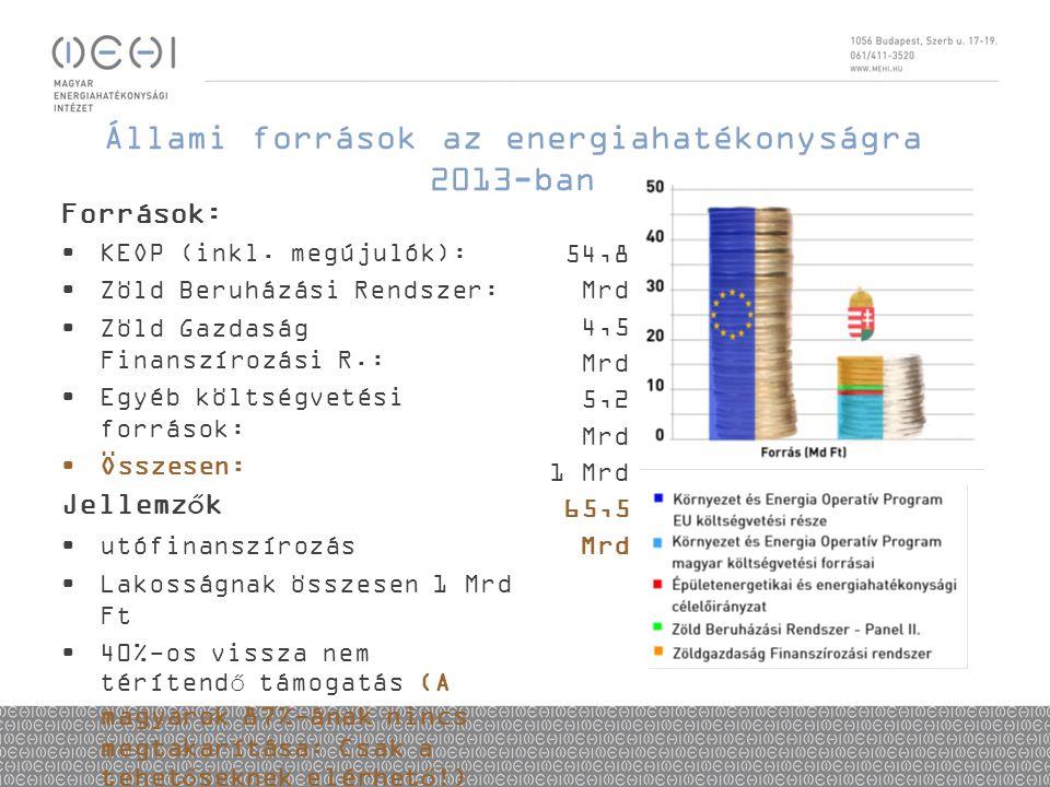Állami források az energiahatékonyságra 2013-ban Források: •KEOP (inkl. megújulók): •Zöld Beruházási Rendszer: •Zöld Gazdaság Finanszírozási R.: •Egyé