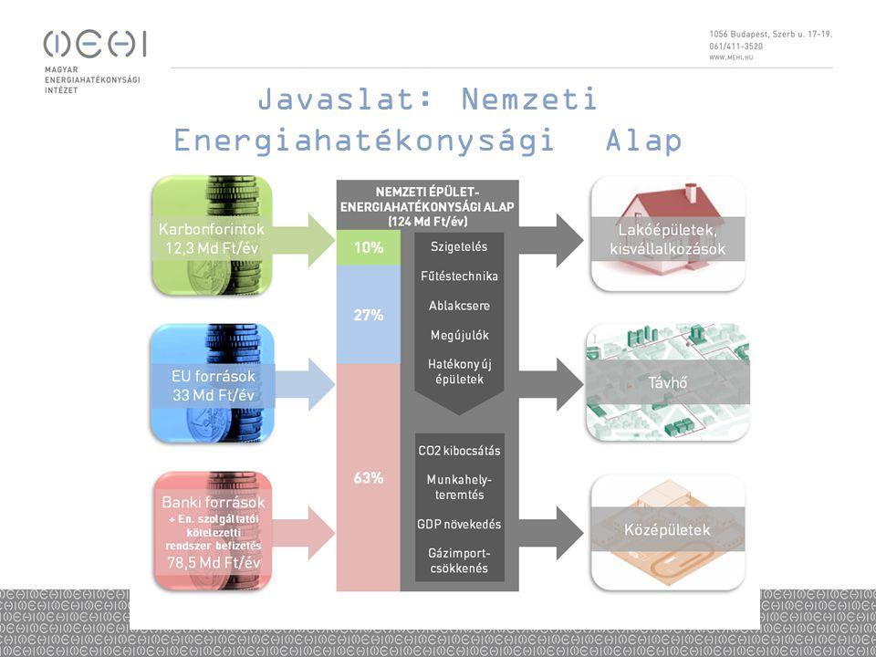 Javaslat: Nemzeti Energiahatékonysági Alap