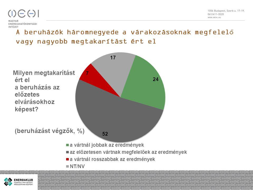 20% nem tudna önrészt felmutatni egy 1 milliós beruházáshoz, de 52% a beruházás felét is állná min: 0% max: 100% átlag: 58%