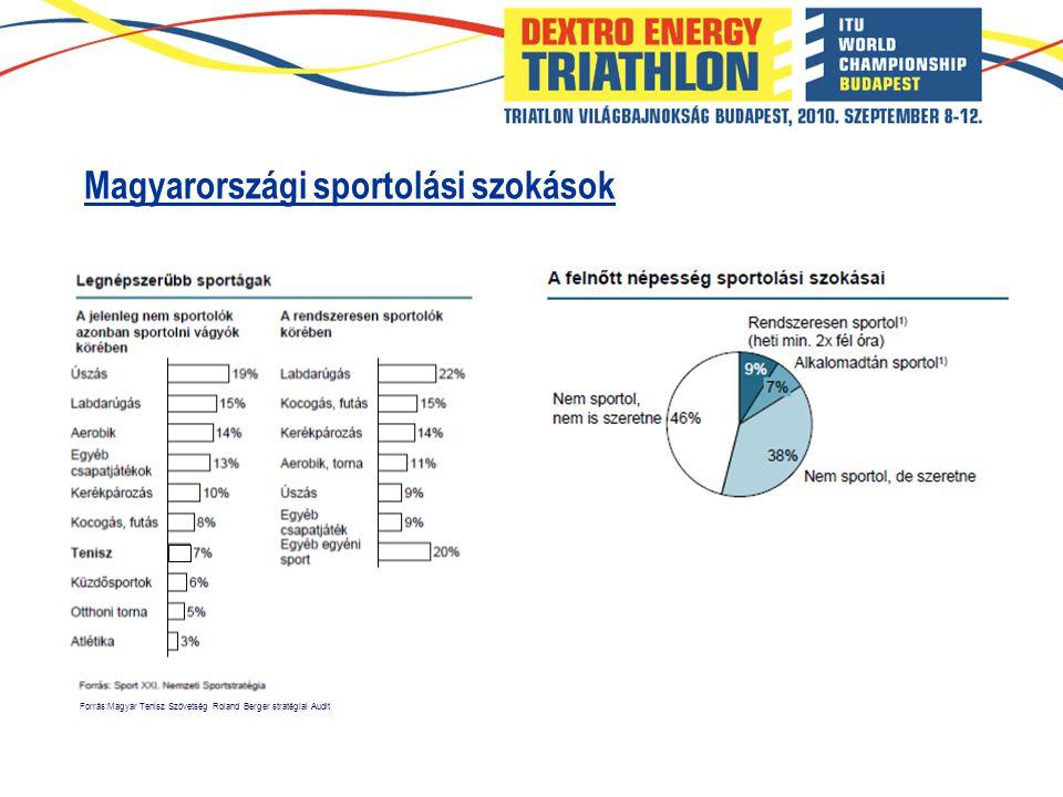 Sportstratégia alapján: triatlon jövőbeli sikert ígérő sportág