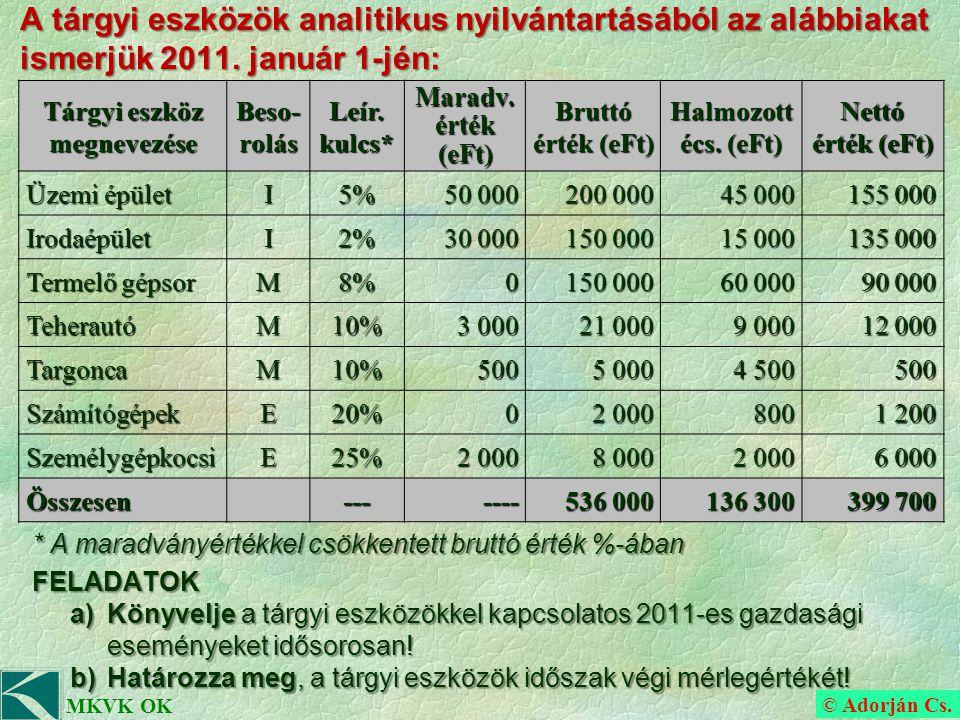 © Adorján Cs. MKVK OK A tárgyi eszközök analitikus nyilvántartásából az alábbiakat ismerjük 2011.