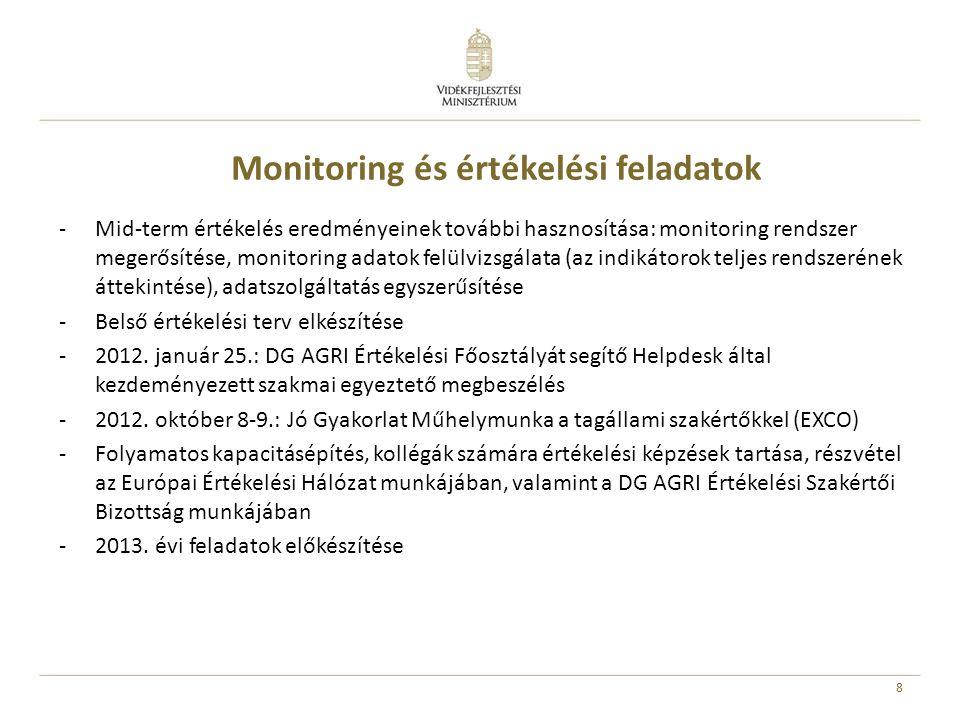 Monitoring és értékelési feladatok -Mid-term értékelés eredményeinek további hasznosítása: monitoring rendszer megerősítése, monitoring adatok felülvizsgálata (az indikátorok teljes rendszerének áttekintése), adatszolgáltatás egyszerűsítése -Belső értékelési terv elkészítése -2012.