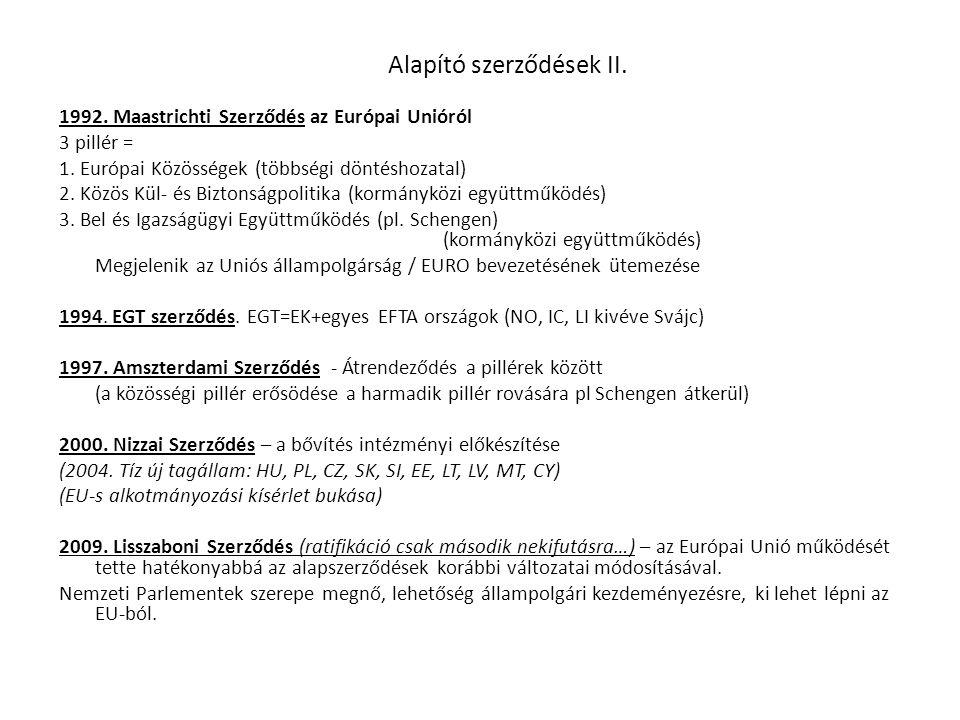 Alapító szerződések II. 1992. Maastrichti Szerződés az Európai Unióról 3 pillér = 1. Európai Közösségek (többségi döntéshozatal) 2. Közös Kül- és Bizt