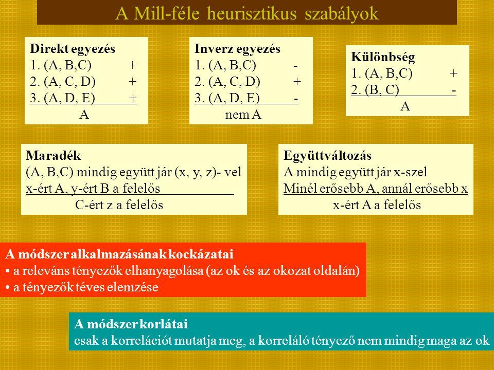 A Mill-féle heurisztikus szabályok Direkt egyezés 1. (A, B,C)+ 2. (A, C, D)+ 3. (A, D, E) + A Inverz egyezés 1. (A, B,C)- 2. (A, C, D)+ 3. (A, D, E) -
