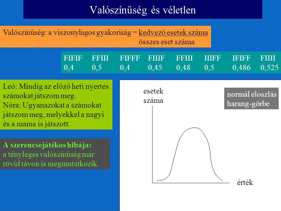 Valószínűség és véletlen FIFIFFFIIIFIFFFFIIIFFFIIIIIIFFIFIFFFIIII 0,40,50,40,450,480,50,4860,525 Valószínűség: a viszonylagos gyakoriság = kedvező ese