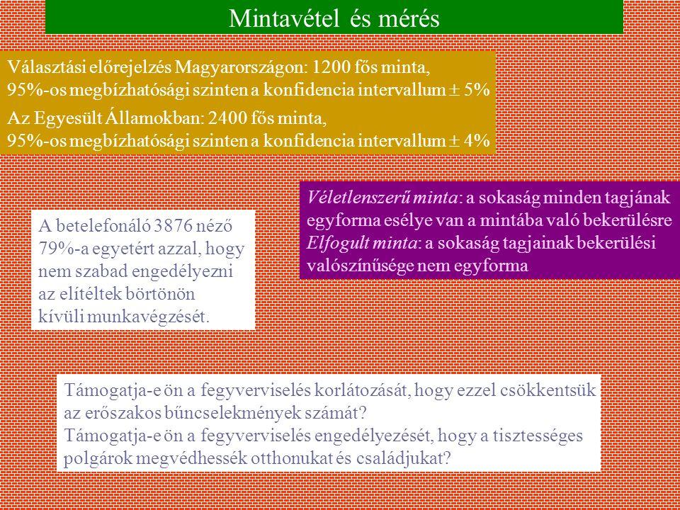 Mintavétel és mérés Választási előrejelzés Magyarországon: 1200 fős minta, 95%-os megbízhatósági szinten a konfidencia intervallum  5% Az Egyesült Államokban: 2400 fős minta, 95%-os megbízhatósági szinten a konfidencia intervallum  4% Véletlenszerű minta: a sokaság minden tagjának egyforma esélye van a mintába való bekerülésre Elfogult minta: a sokaság tagjainak bekerülési valószínűsége nem egyforma A betelefonáló 3876 néző 79%-a egyetért azzal, hogy nem szabad engedélyezni az elítéltek börtönön kívüli munkavégzését.