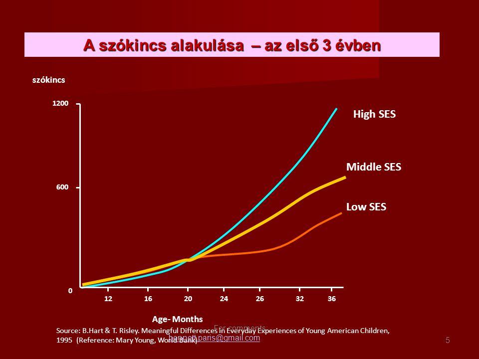 A szókincs alakulása – az első 3 évben High SES Middle SES Low SES 1200 600 0 12162024263236 szókincs Age- Months Source: B.Hart & T.