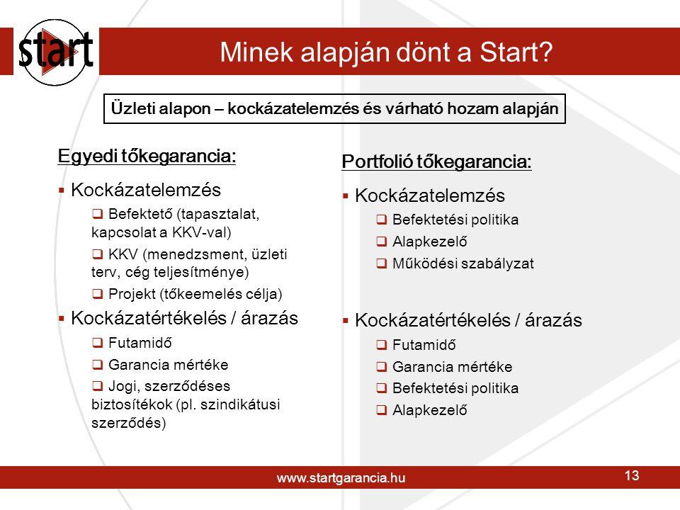 www.startgarancia.hu 13 Minek alapján dönt a Start.