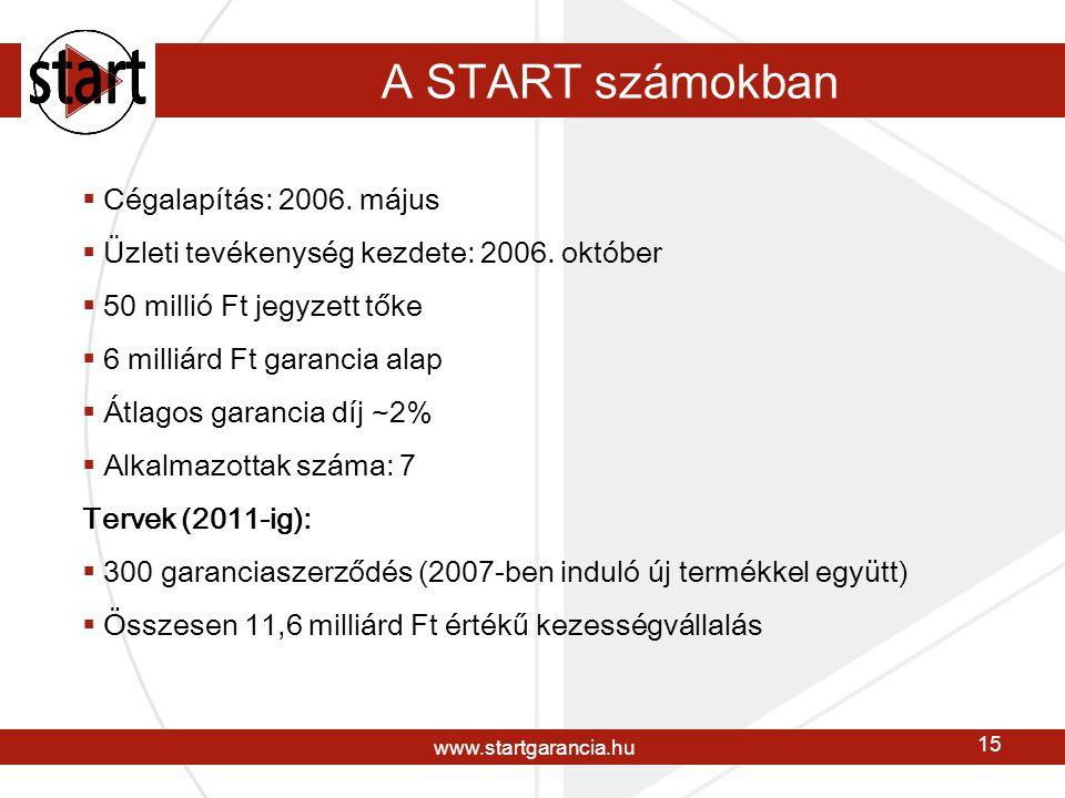 www.startgarancia.hu 15 A START számokban  Cégalapítás: 2006.