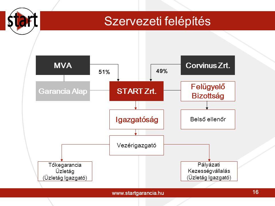 www.startgarancia.hu 16 Szervezeti felépítés MVACorvinus Zrt.