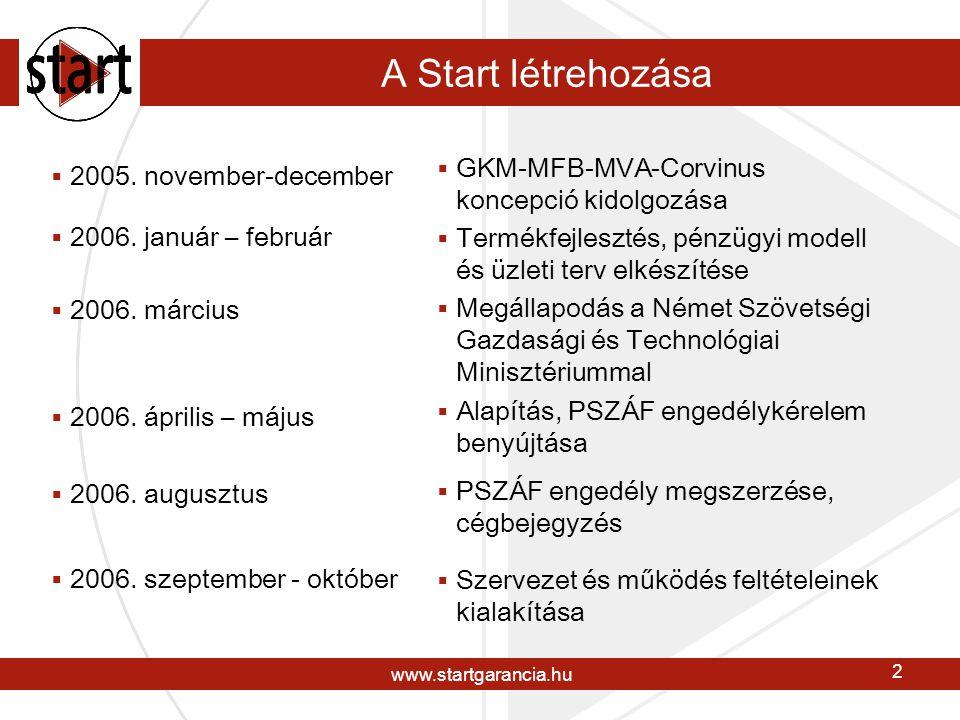 www.startgarancia.hu 2 A Start létrehozása  2005.