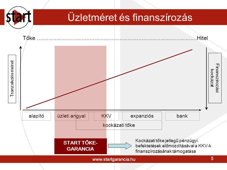 www.startgarancia.hu 6 Tranzakciós méret és finanszírozás bef.méret szereplők # 1995 bef.méret szereplők # 2000 bef.méret szereplők # 2006 A kockázati tőke szektorban a kínálat jelentősen átalakult, de a kereslet-kínálati diszparitás változatlanul fennáll Piaci szereplők:  13 HVCA-tag fektet be 1 m EUR alatti tranzakciós értékben is, évente átlagosan 19 tranzakció  30 aktív és mintegy 200 további potenciális, üzletszerűen befektető magánszemély (üzleti angyal) van jelen a magyar piacon (Üzleti Angyal Klub, 2001)  Egyéb pénzügyi befektetők (társaságok, magánszemélyek) tranzakcióinak számát évi 100-150 darabra becsüljük (Start)  A KKV szegmensre fókuszáló kockázati tőke kínálat feltehetően nőni fog a jogszabályi háttér változásával, a hazai intézményi tőke megjelenésével  A keresleti oldalon: 591.000 KKV (562.000 mikro-, 24.000 kis- és 5.000 közepes vállalkozás)