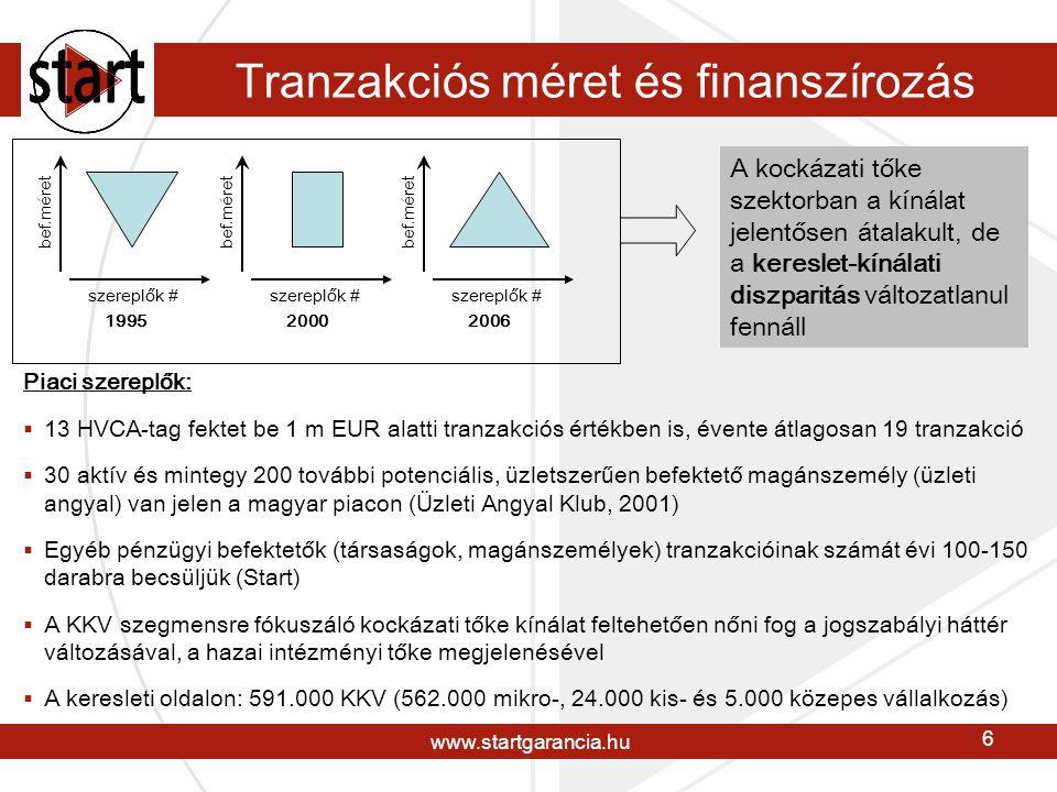 www.startgarancia.hu 7 Európai példák tőkegaranciára Forrás: Európai Bizottság Több sikeres nyugat-európai program igazolja, hogy a KKV-kba irányuló tőkebefektetések élénkítésének bevált eszköze a tőkegarancia.
