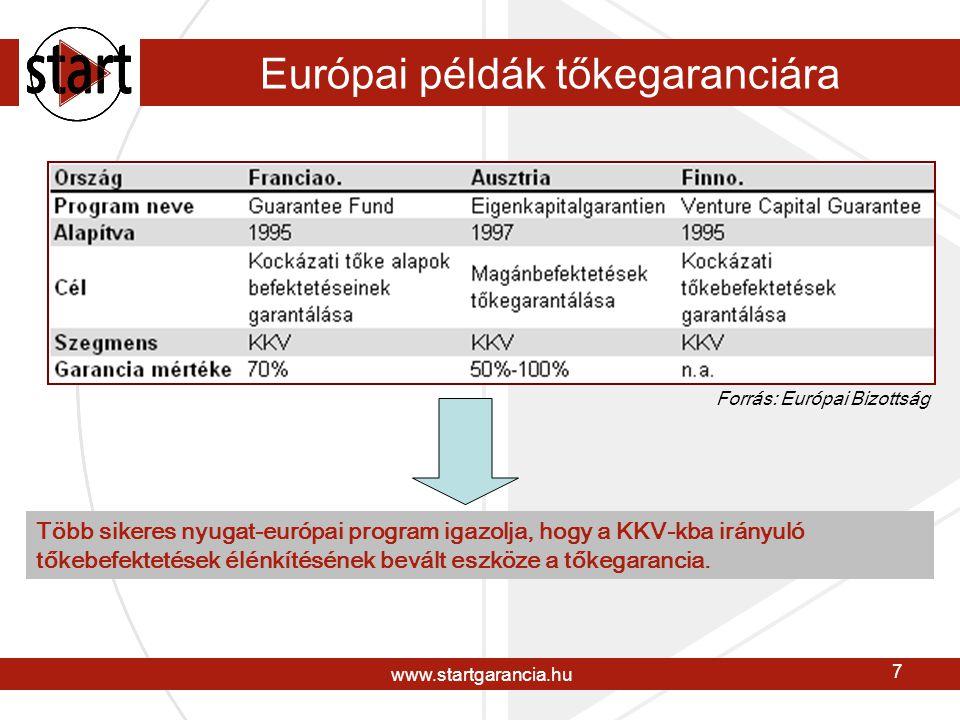 www.startgarancia.hu 8 A Start céljai  A KKV-k tőkefinanszírozásának elősegítése intézményi és magánbefektetőkön keresztül  Új, KKV-kba befektető kockázati tőkealapok létrehozásának ösztönzése  Megőrizni és növelni az MVA kezelésében lévő garancia alap értékét