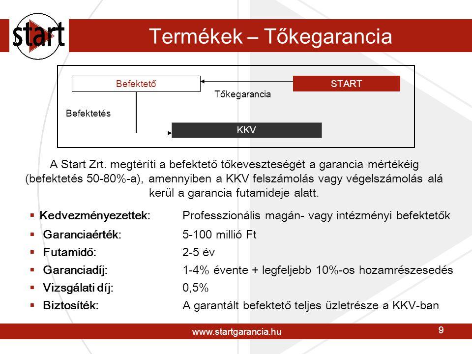 www.startgarancia.hu 9 Termékek – Tőkegarancia Befektető START KKV Tőkegarancia  Kedvezményezettek: Professzionális magán- vagy intézményi befektetők  Garanciaérték: 5-100 millió Ft  Futamidő: 2-5 év  Garanciadíj: 1-4% évente + legfeljebb 10%-os hozamrészesedés  Vizsgálati díj: 0,5%  Biztosíték:A garantált befektető teljes üzletrésze a KKV-ban A Start Zrt.