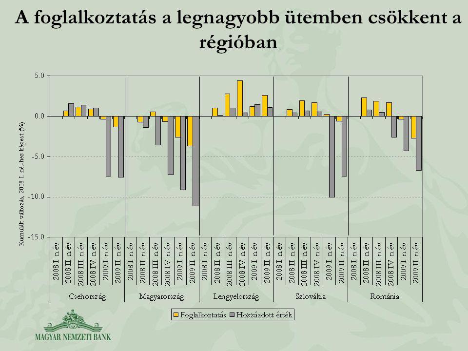 A foglalkoztatás a legnagyobb ütemben csökkent a régióban