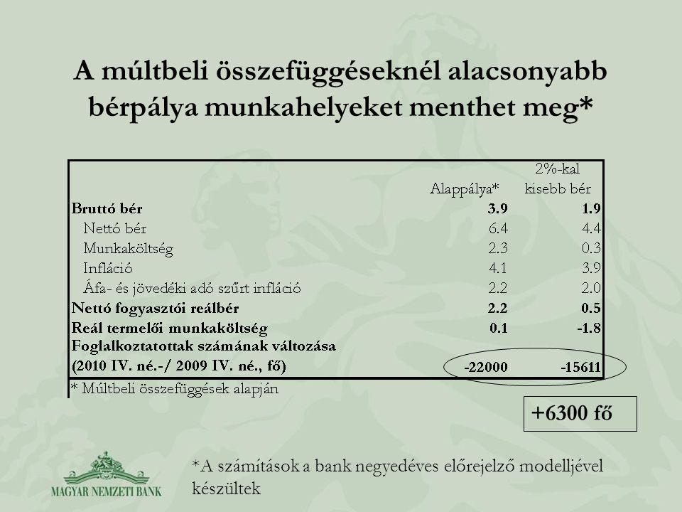 A múltbeli összefüggéseknél alacsonyabb bérpálya munkahelyeket menthet meg* +6300 fő *A számítások a bank negyedéves előrejelző modelljével készültek