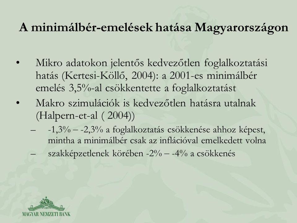 A minimálbér-emelések hatása Magyarországon •Mikro adatokon jelentős kedvezőtlen foglalkoztatási hatás (Kertesi-Köllő, 2004): a 2001-es minimálbér emelés 3,5%-al csökkentette a foglalkoztatást •Makro szimulációk is kedvezőtlen hatásra utalnak (Halpern-et-al ( 2004)) –-1,3% – -2,3% a foglalkoztatás csökkenése ahhoz képest, mintha a minimálbér csak az inflációval emelkedett volna –szakképzetlenek körében -2% – -4% a csökkenés