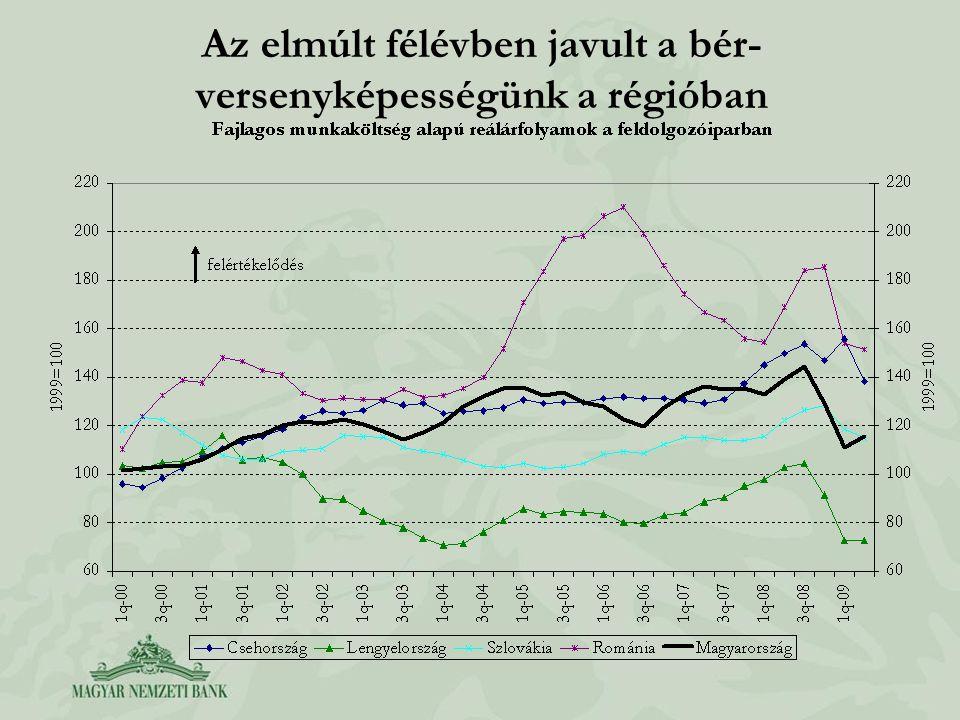 Az elmúlt félévben javult a bér- versenyképességünk a régióban