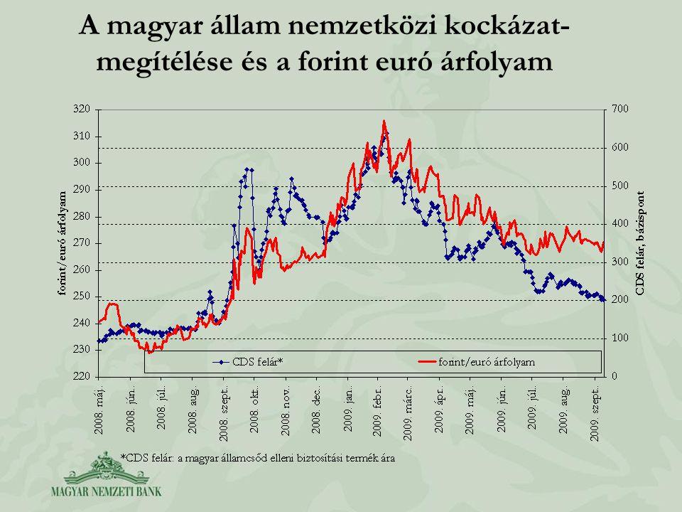 A magyar állam nemzetközi kockázat- megítélése és a forint euró árfolyam