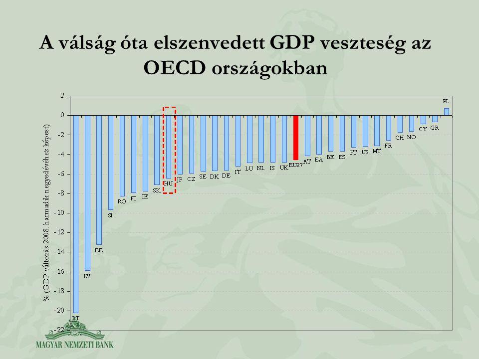 A válság óta elszenvedett GDP veszteség az OECD országokban