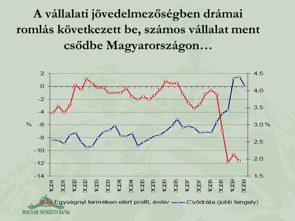 A vállalati jövedelmezőségben drámai romlás következett be, számos vállalat ment csődbe Magyarországon…