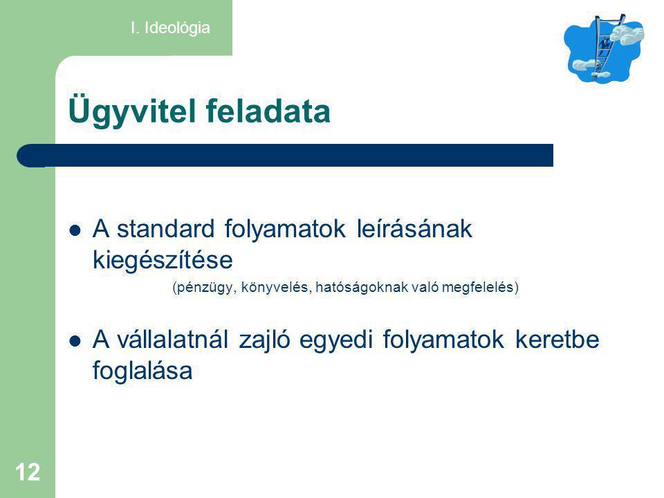 12 Ügyvitel feladata  A standard folyamatok leírásának kiegészítése (pénzügy, könyvelés, hatóságoknak való megfelelés)  A vállalatnál zajló egyedi f