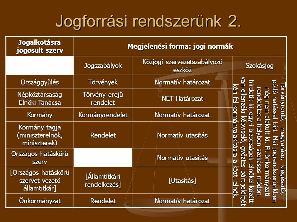 Jogforrási rendszerünk 2. Jogalkotásra jogosult szerv Megjelenési forma: jogi normák Jogszabályok Közjogi szervezetszabályozó eszköz Szokásjog Országg