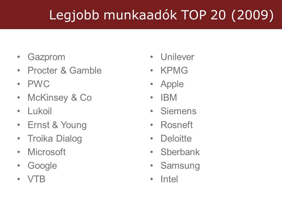 Legjobb munkaadók TOP 20 (2009) •Gazprom •Procter & Gamble •PWC •McKinsey & Co •Lukoil •Ernst & Young •Troika Dialog •Microsoft •Google •VTB •Unilever •KPMG •Apple •IBM •Siemens •Rosneft •Deloitte •Sberbank •Samsung •Intel