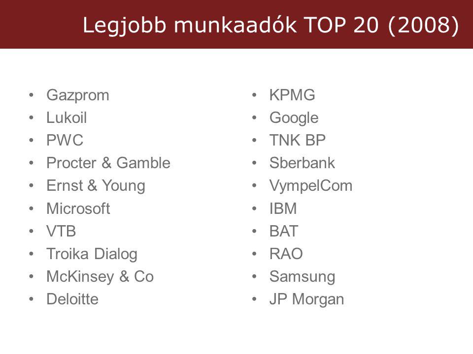 Legjobb munkaadók TOP 20 (2008) •Gazprom •Lukoil •PWC •Procter & Gamble •Ernst & Young •Microsoft •VTB •Troika Dialog •McKinsey & Co •Deloitte •KPMG •Google •TNK BP •Sberbank •VympelCom •IBM •BAT •RAO •Samsung •JP Morgan