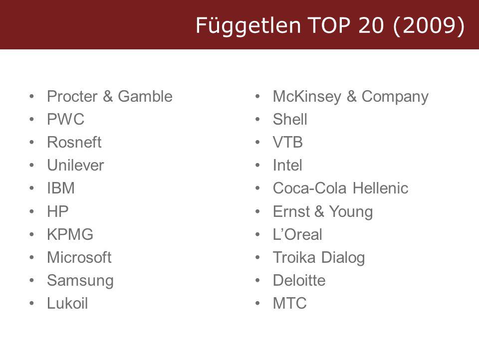 Független TOP 20 (2009) •Procter & Gamble •PWC •Rosneft •Unilever •IBM •HP •KPMG •Microsoft •Samsung •Lukoil •McKinsey & Company •Shell •VTB •Intel •Coca-Cola Hellenic •Ernst & Young •L'Oreal •Troika Dialog •Deloitte •MTC