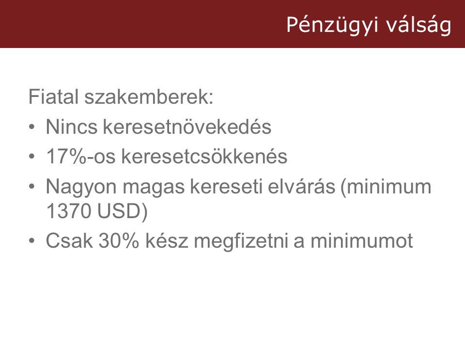 Pénzügyi válság Fiatal szakemberek: •Nincs keresetnövekedés •17%-os keresetcsökkenés •Nagyon magas kereseti elvárás (minimum 1370 USD) •Csak 30% kész megfizetni a minimumot