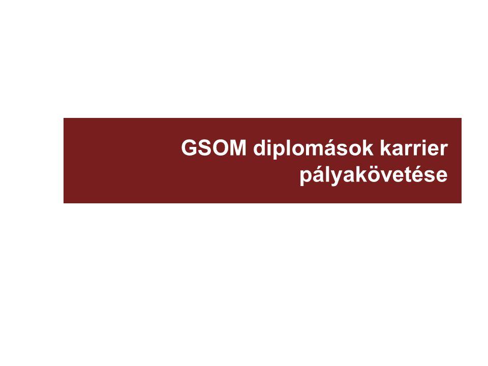GSOM diplomások karrier pályakövetése