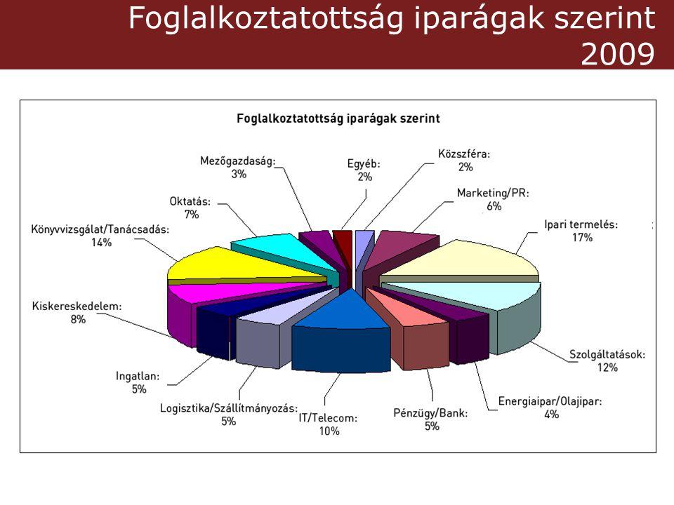 Foglalkoztatottság iparágak szerint 2009