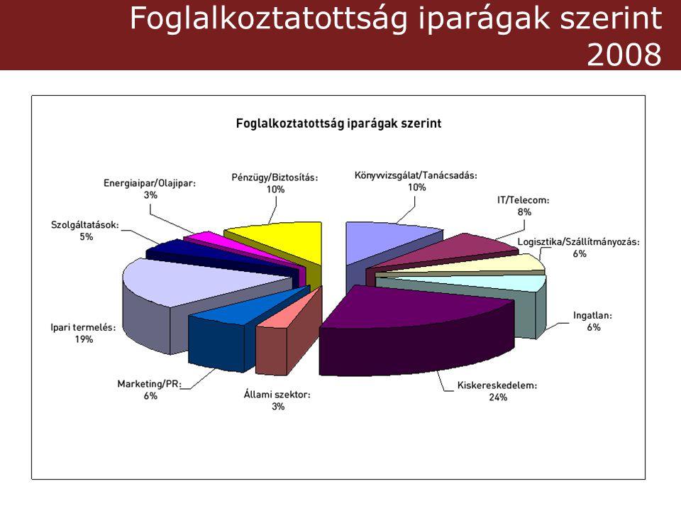 Foglalkoztatottság iparágak szerint 2008