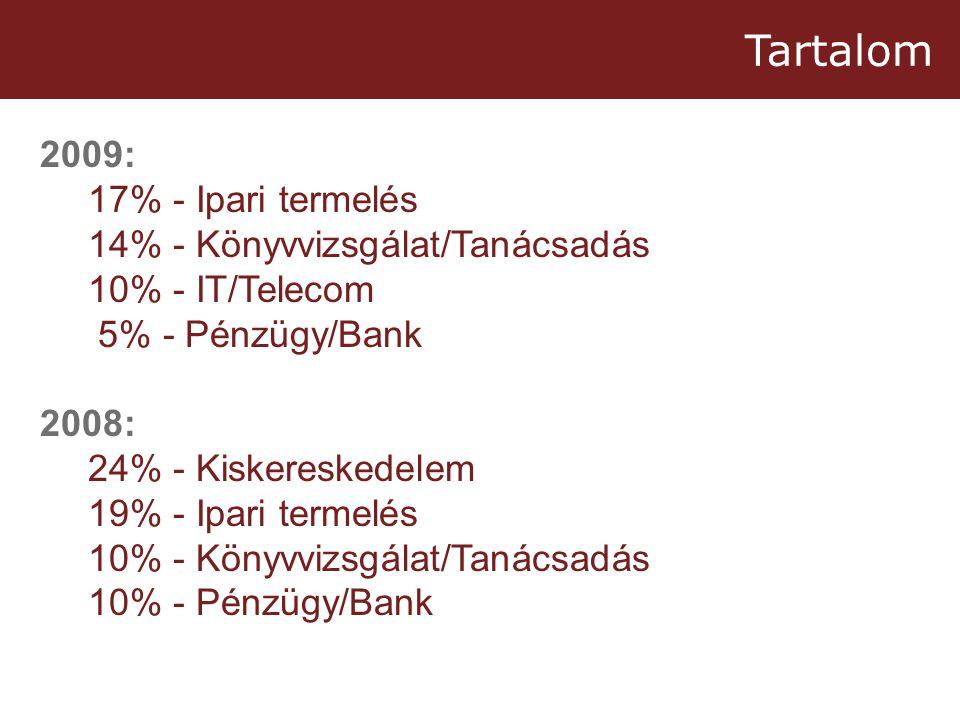 Tartalom 2009: 17% - Ipari termelés 14% - Könyvvizsgálat/Tanácsadás 10% - IT/Telecom 5% - Pénzügy/Bank 2008: 24% - Kiskereskedelem 19% - Ipari termelés 10% - Könyvvizsgálat/Tanácsadás 10% - Pénzügy/Bank