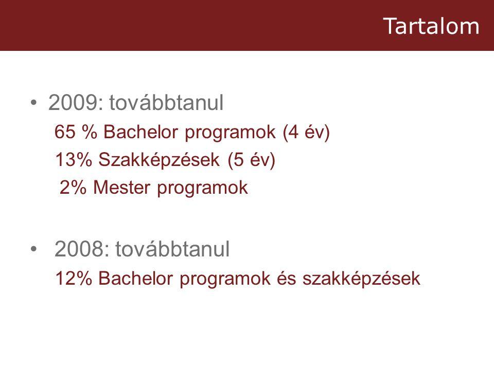 Tartalom •2009: továbbtanul 65 % Bachelor programok (4 év) 13% Szakképzések (5 év) 2% Mester programok • 2008: továbbtanul 12% Bachelor programok és szakképzések