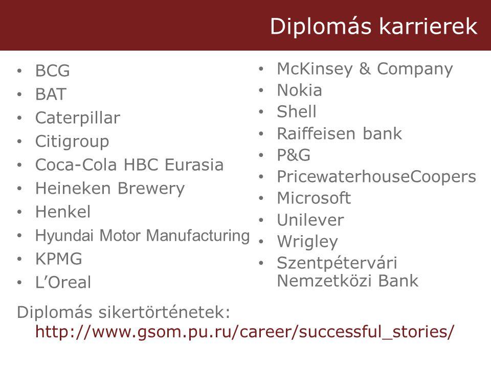 Diplomás karrierek • BCG • BAT • Caterpillar • Citigroup • Coca-Cola HBC Eurasia • Heineken Brewery • Henkel •Hyundai Motor Manufacturing • KPMG • L'Oreal • McKinsey & Company • Nokia • Shell • Raiffeisen bank • P&G • Price w aterhouseCoopers • Microsoft • Unilever • Wrigley • Szentpétervári Nemzetközi Bank Diplomás sikertörténetek: http://www.gsom.pu.ru/career/successful_stories/