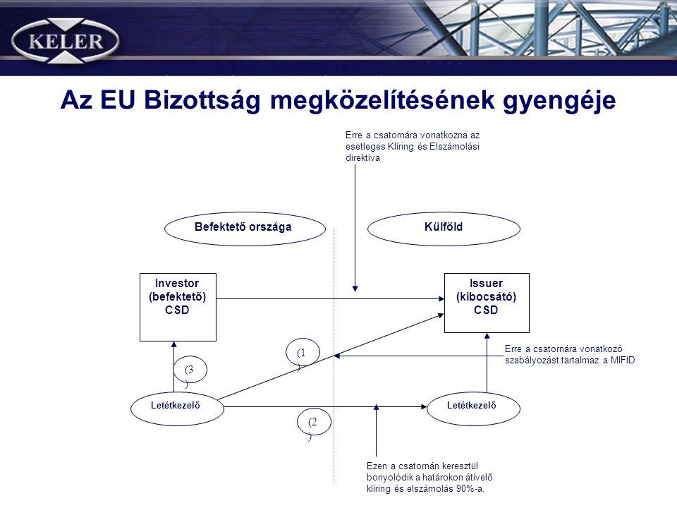 Az EU Bizottság megközelítésének gyengéje Investor (befektető) CSD Issuer (kibocsátó) CSD Letétkezelő (3 ) (2 ) (1 ) KülföldBefektető országa Erre a c