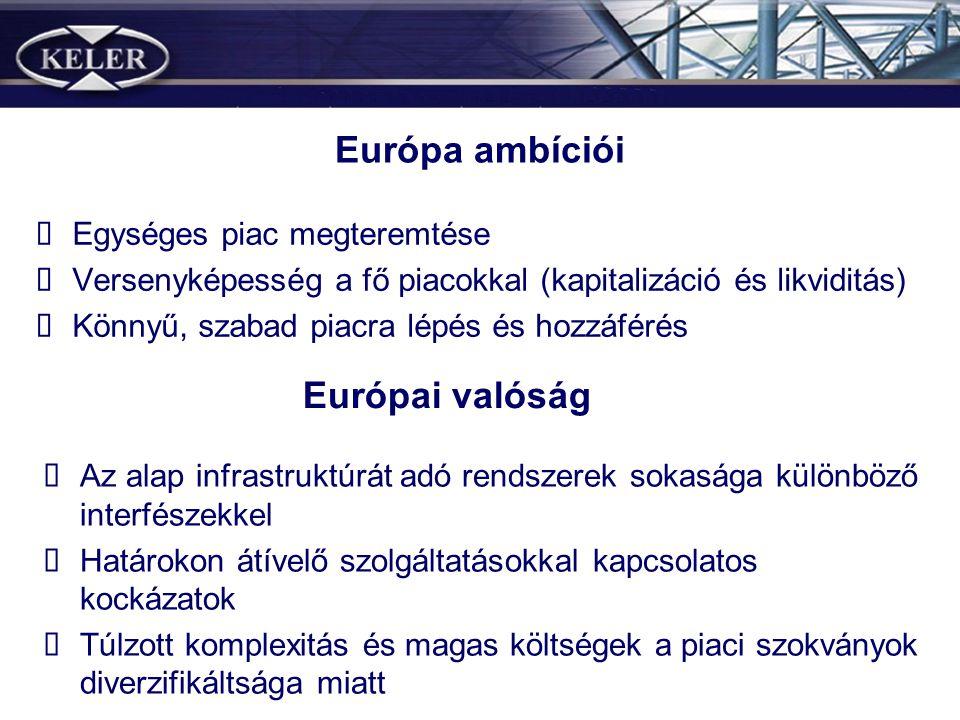Európa ambíciói Egységes piac megteremtése Versenyképesség a fő piacokkal (kapitalizáció és likviditás) Könnyű, szabad piacra lépés és hozzáférés Euró